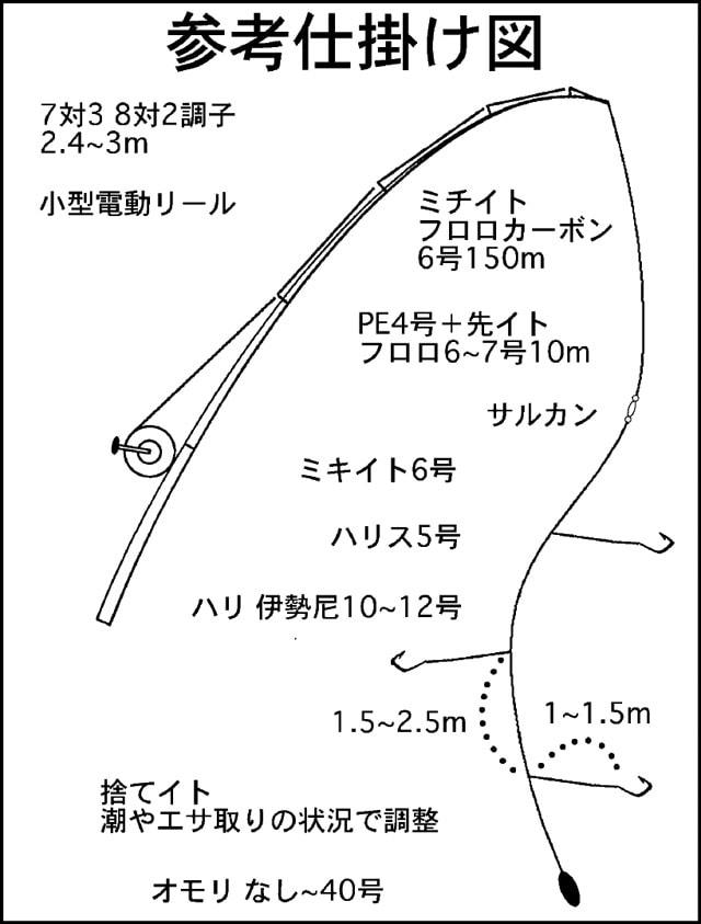 伊勢湾の伝統釣法に挑戦!エビを撒いて釣るウタセマダイ釣り【概要編】