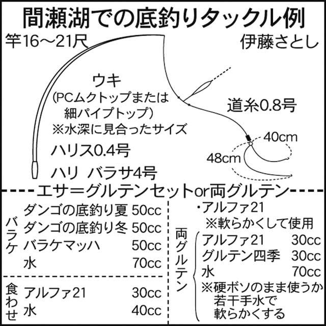 関東ヘラブナ今週の推薦釣り場【埼玉県本庄市間瀬湖】