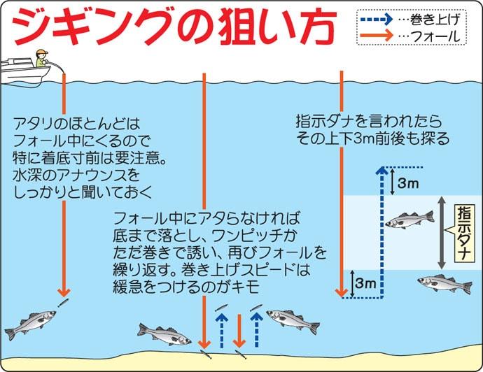 釣り方は?タックルは?乗合船でのシーバスジギングの基本を学ぼう!
