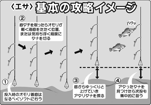 船釣りで狙うメバル!エサ&ルアー毎にイラスト付きで解説【東京湾】