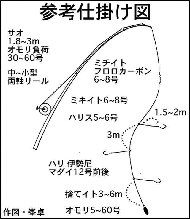"""伊勢湾伝統釣法""""ウタセマダイ""""を学ぼう【タックル編】"""