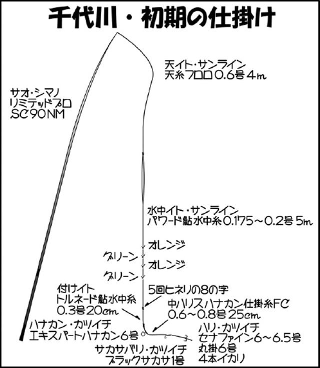オススメ鮎釣り河川紹介!釣り方も解説【鳥取県・千代川】