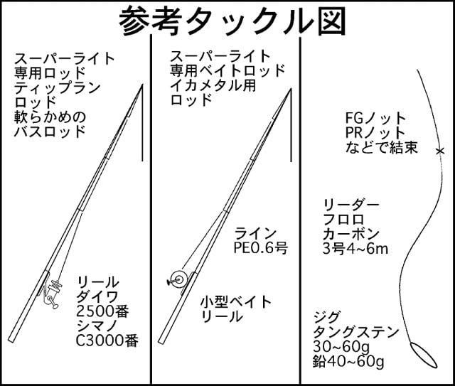 スーパーライトジギング攻略!タックル&使用ジグ&釣り方【解説】