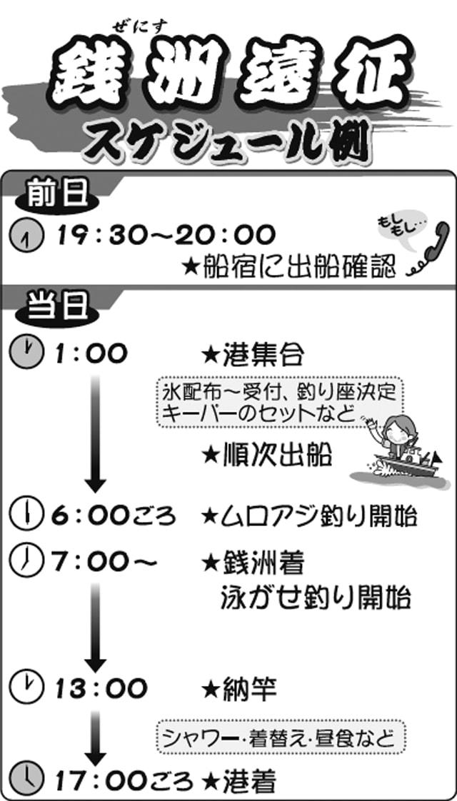 """遠征釣行のススメ:大物に一番近い釣り場""""銭洲""""!【初心者向け解説】"""