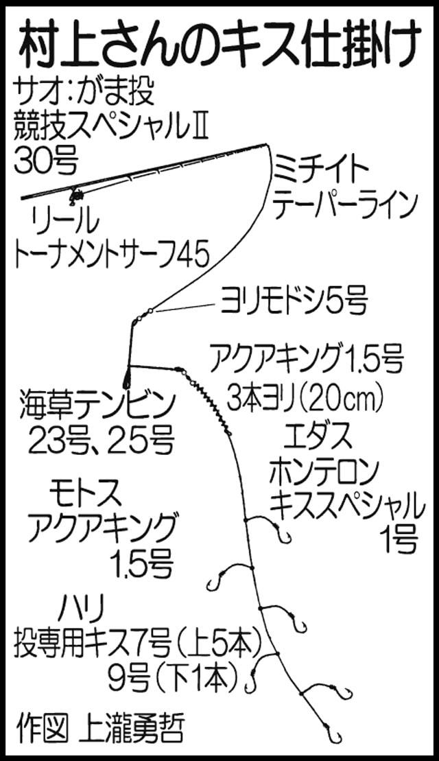 シロギス投げ釣り:20cm超え合計50尾以上!【長崎県・平戸島】