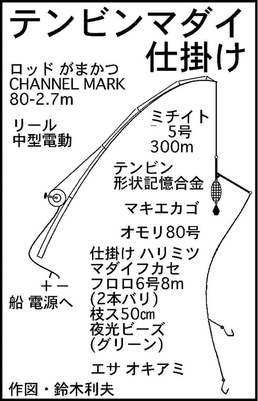 贅沢リレー船!3人で80cm頭にマダイ27尾!【福井県・大樟港】