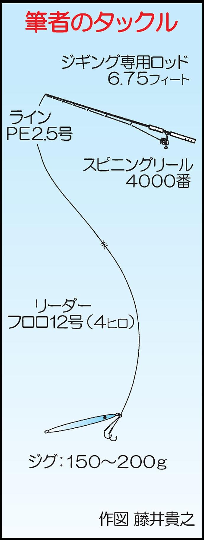 オフショアジギング!8kgヒラマサ頭に青物多数!【山口県・進洋丸】