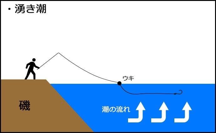 フカセ釣り初心者必見!潮のパターン別釣り方【イラスト解説】