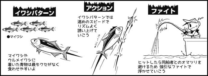 伊勢湾ジギング冬の陣!4つのベイトパターン理解して10kg超ブリ!