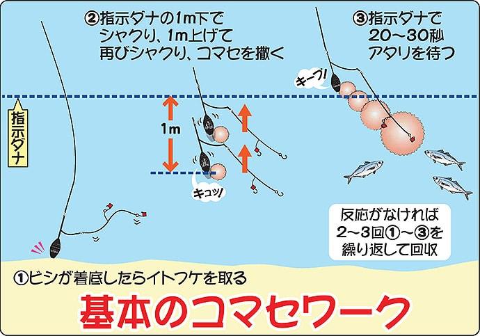 「安・近・短」のトリプルスリー『東京湾LTアジ』 船釣り入門解説