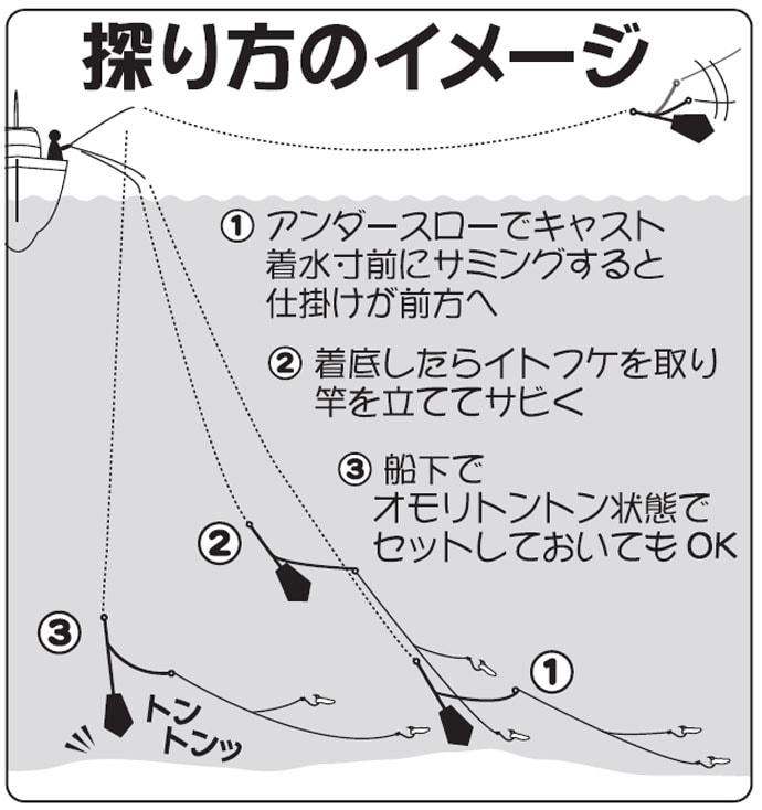 船シロギス釣り初心者入門 簡単!美味しい!沖釣りデビューに最適