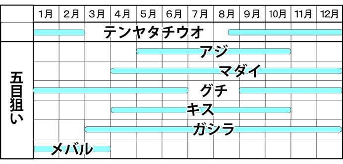 関西オススメ釣り船紹介:瑞宝丸 テンヤタチウオと五目釣りが魅力!【大阪】