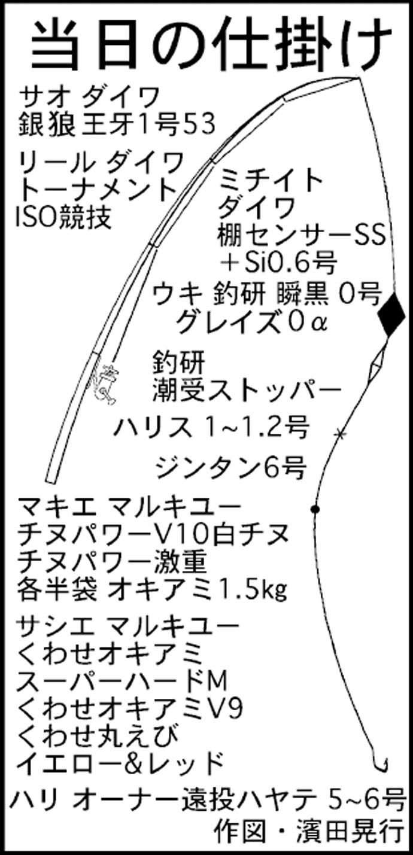 波止からのフカセ釣りでグレ20尾にクロダイ2尾【静岡県・舞阪漁港】