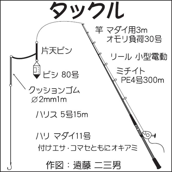 コマセ釣りでマダイ3.6kg頭に船中40尾超え【新潟県・大進丸】