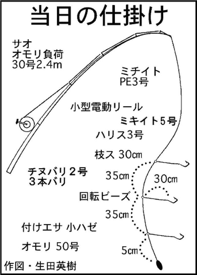 船釣りで良型カサゴ60尾オーバー 手返し重視【愛知県・すずえい丸】