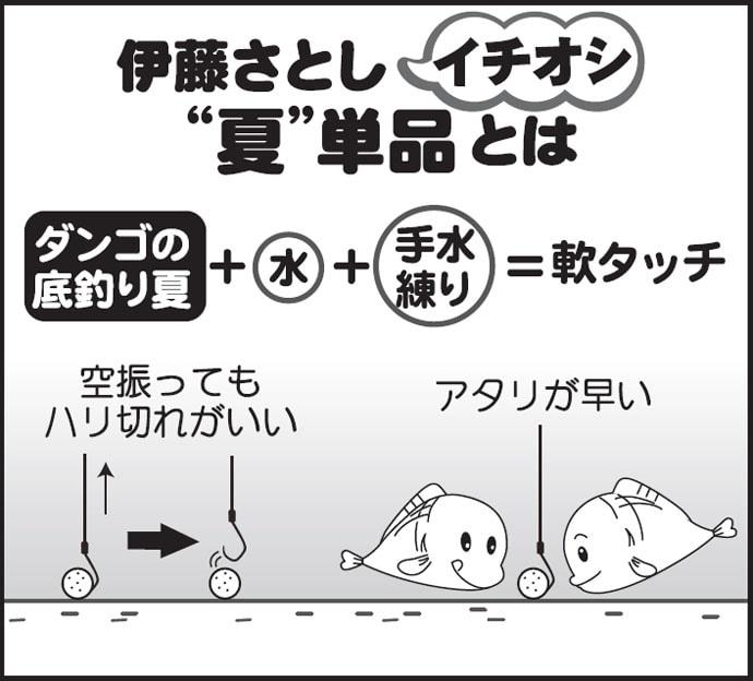 伊藤さとしのプライムフィッシング【バランスの底釣り・基礎編①】