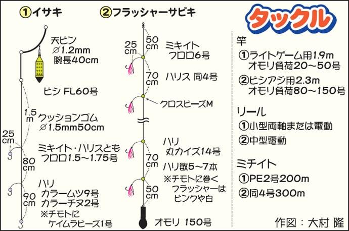 フラッシャーサビキ&イサキリレー船 多点掛け連発【千葉県・大栄丸】