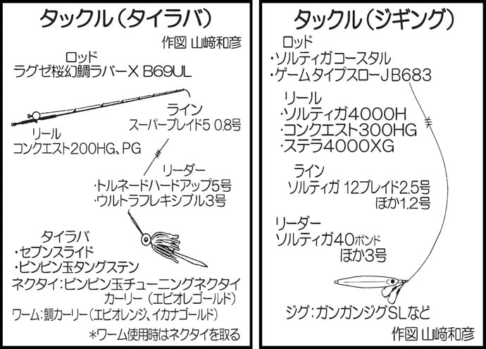 オフショアジギング&タイラバゲーム ヒラマサ乱舞【福岡・Trip】