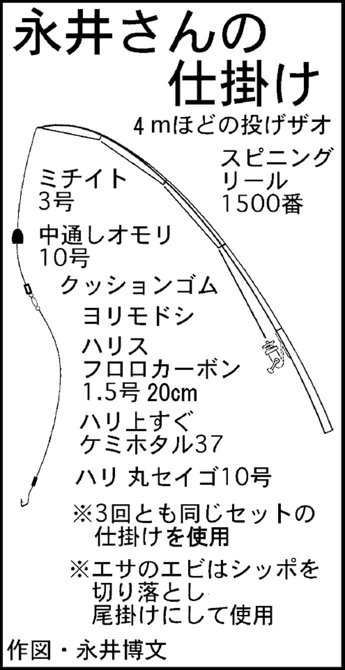 4日間ウナギ釣行で本命4尾 『令和』発表記念釣行も?【愛知・筏川】
