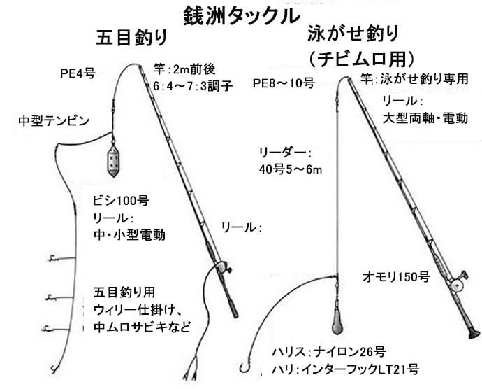 Dr.近藤惣一郎のフィッシングクリニック【日帰り大物釣りのススメ・銭洲編】