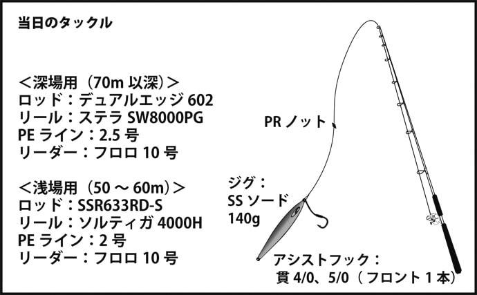 オフショアジギングで8.5kg頭にブリ10尾で竿頭【京都・丹後沖】