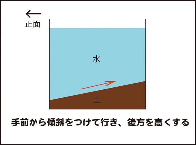 メダカ水槽をカッコよく設置する5つのコツ 注意点も解説(第3回)