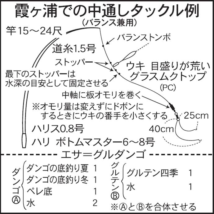 今週のヘラブナ推薦釣り場【茨城県・霞ヶ浦(西浦)】