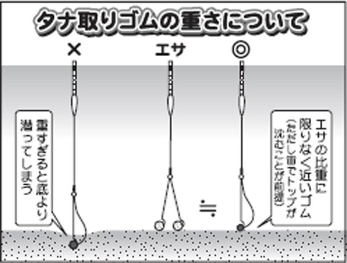 伊藤さとしのプライムフィッシング 【バランスの底釣り・基礎編②】
