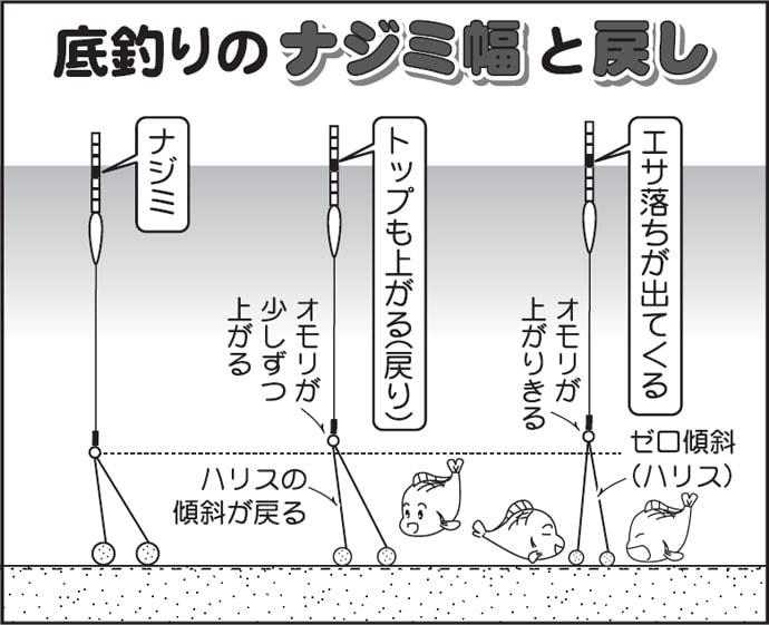伊藤さとしのプライムフィッシング【バランスの底釣り・基礎編③】