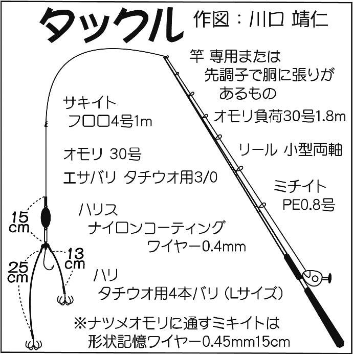 カットウ釣りでショウサイフグ25尾 タイム釣りが吉【茨城・不動丸】