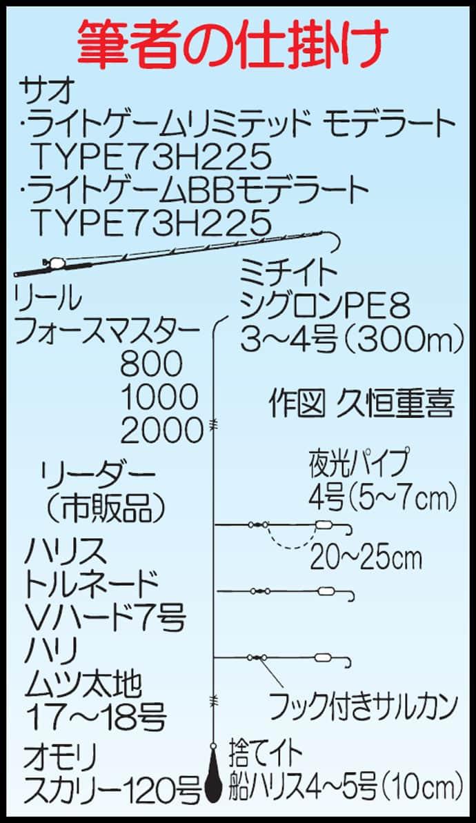 アラカブ船で43cm頭21尾 大五郎クラスも登場!【大分・釣吉丸】