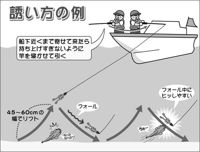 人気上昇中の『ルアーマゴチ』初心者入門解説 鹿島エリアが解禁!