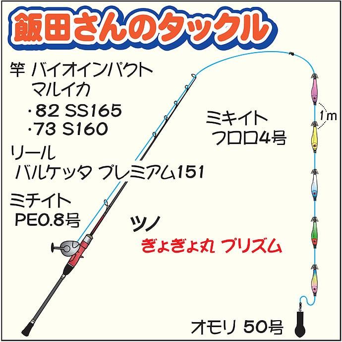 ツノで狙うマルイカ船トップ24杯 アタリ多くもテクニカル【大栄丸】
