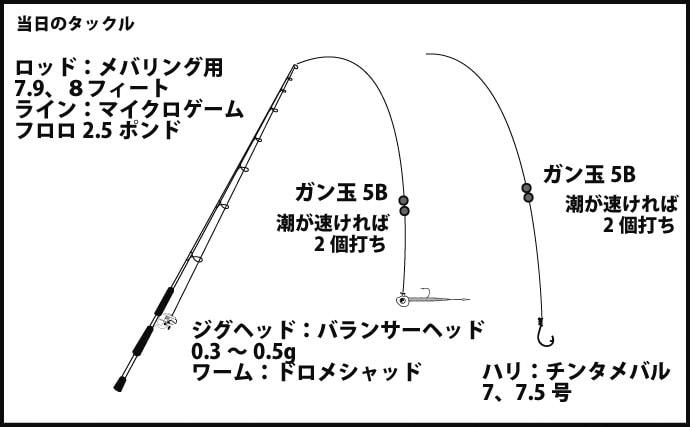 急潮でのメバリングを攻略 ガン玉2段打ちも【徳島県・小鳴門海峡】