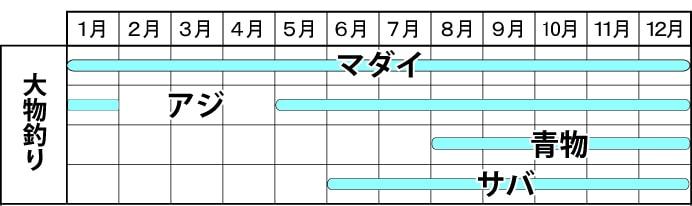関西オススメ釣り船:角漁丸 タックルレンタル無料で手ぶら釣行OK【和歌山県・加太】