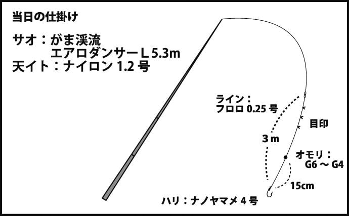 渓流エサ釣りで28cm頭にイワナ&ヤマメが顔見せ【石川県・千束谷】