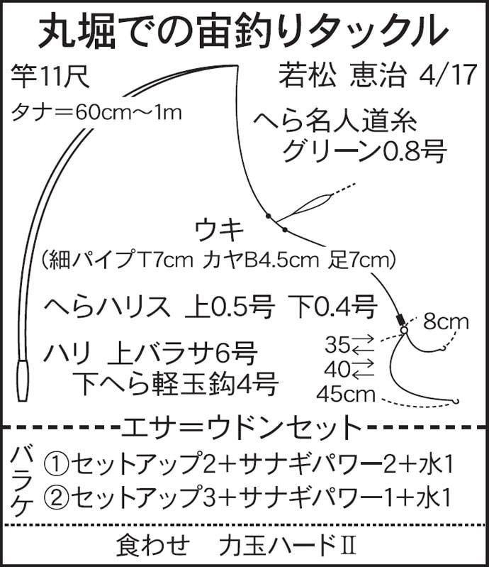 今週のヘラブナ推薦釣り場【埼玉県・丸堀】