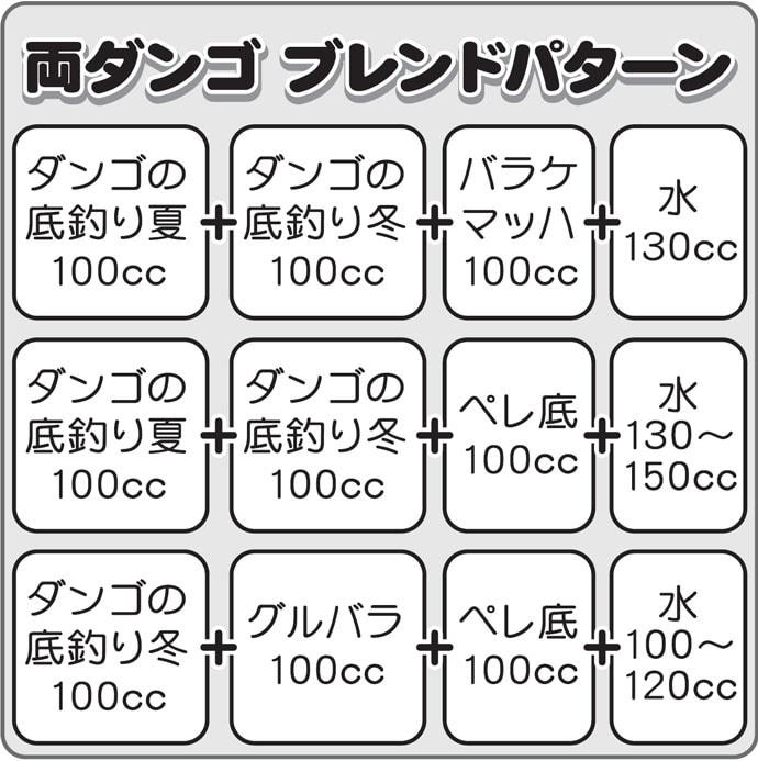 伊藤さとしのプライムフィッシング【バランスの底釣り・応用編1】