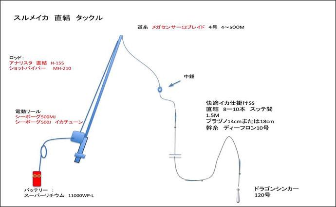 Dr.近藤惣一郎フィッシングクリニック【イカ直結仕掛けアレルギー】