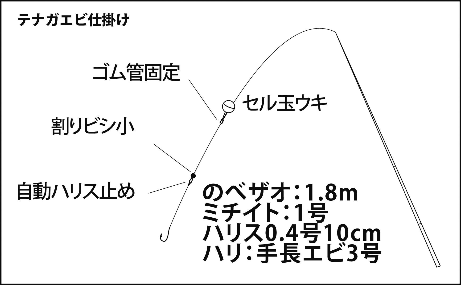 流行中の『赤虫』エサでテナガエビ釣り 大阪湾はアタリ年?!【淀川】