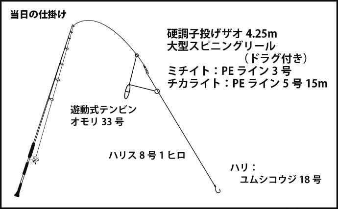 投釣りでマダイ2尾にチヌ17尾 特エサは『本コウジ』【香川・男木島】
