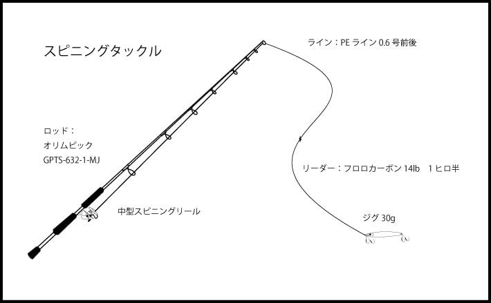 スーパーライトジギングで検証 スピニングとベイトタックルどちらが有利?