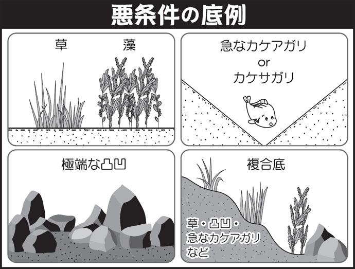 伊藤さとしのプライムフィッシング【バランスの底釣り・応用編2】