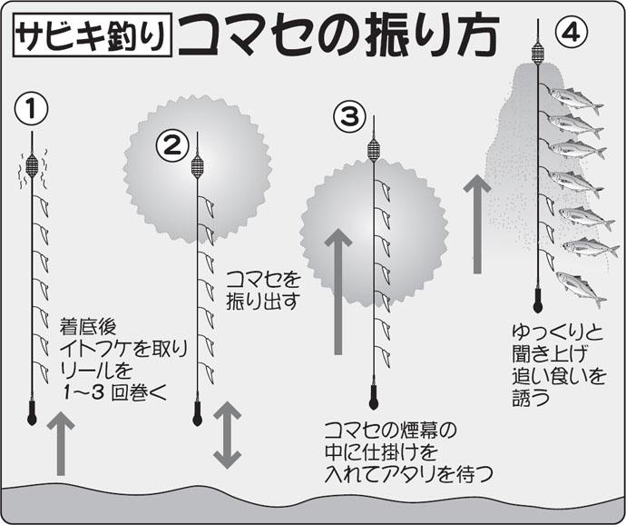 全国エリアの鉄板ターゲット『マアジ』の船での釣り方3選 特色は様々