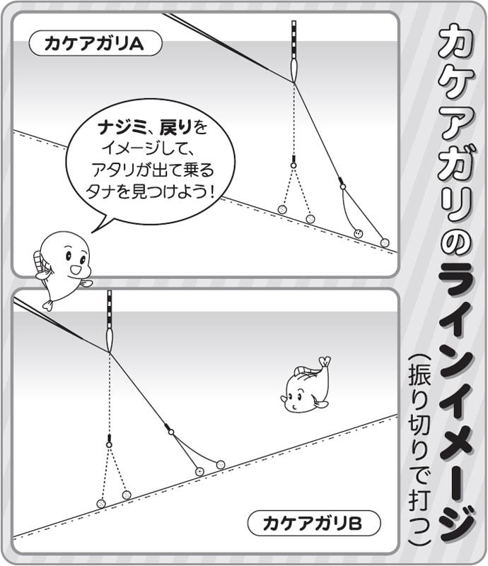 伊藤さとしのプライムフィッシング【バランスの底釣り・応用編4】