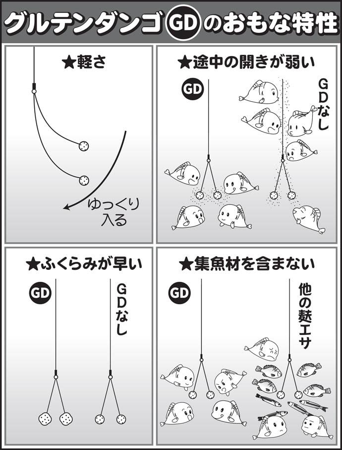 伊藤さとしのプライムフィッシング【GDを用いた浅ダナ両ダンゴ:第1回】