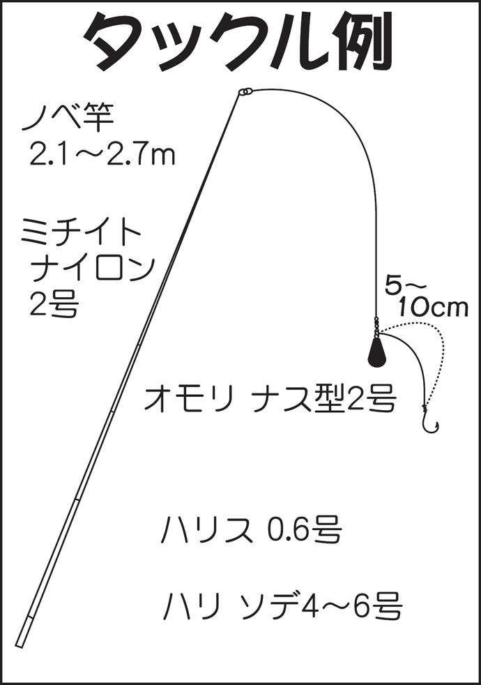 江戸前の人気釣り物『ボートハゼ』釣りキホン解説【江戸川放水路】