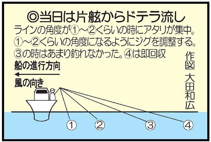 ボートSLJゲームで44cm頭に良型イサキ連発【北九州・Trip】