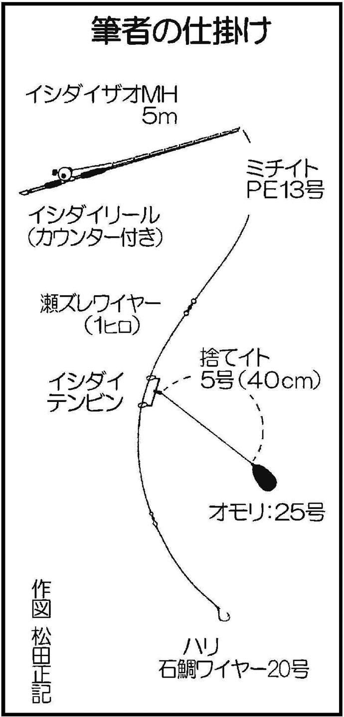 夜磯ぶっこみ釣りで5kgタバメ(フエフキダイ)にシブダイも【上甑島】