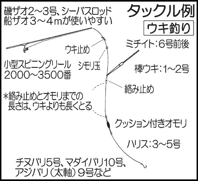 2019九州エリア『海上釣り堀』キホン解説 手軽だけど本格派!